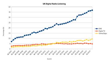 Digital radio in the United Kingdom - Wikipedia