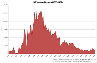 Sperm oil - US consumption of sperm oil peaked in the mid-19th century, then saw a precipitous decline.