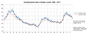 Greater Lowell -  Unemployment rate of Greater Lowell (blue) compared to that of Massachusetts (red) from 1990 through 2011.  Note that the data for Massachusetts is seasonally adjusted, while that for Greater Lowell is not; that is why the former line is smoother than the latter.