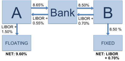 Swap (finance) - Wikipedia