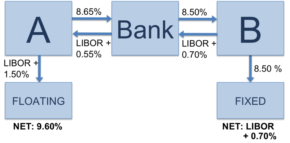 Vanilla interest rate swap with bank