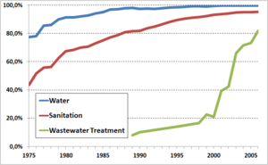 Water supply and sanitation in Chile - Coverage rates of urban Chile (1975-2006). Source of data: SISS