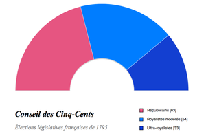 Council of Five Hundred - 1795 election results - 33 Republicans, 54 moderate Monarchists, 33 ultra-Monarchists