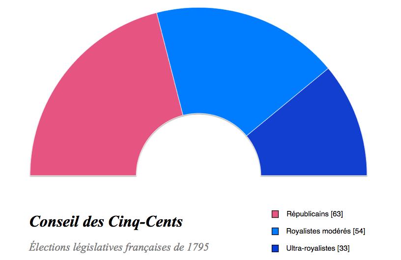 Élections législatives de 1795
