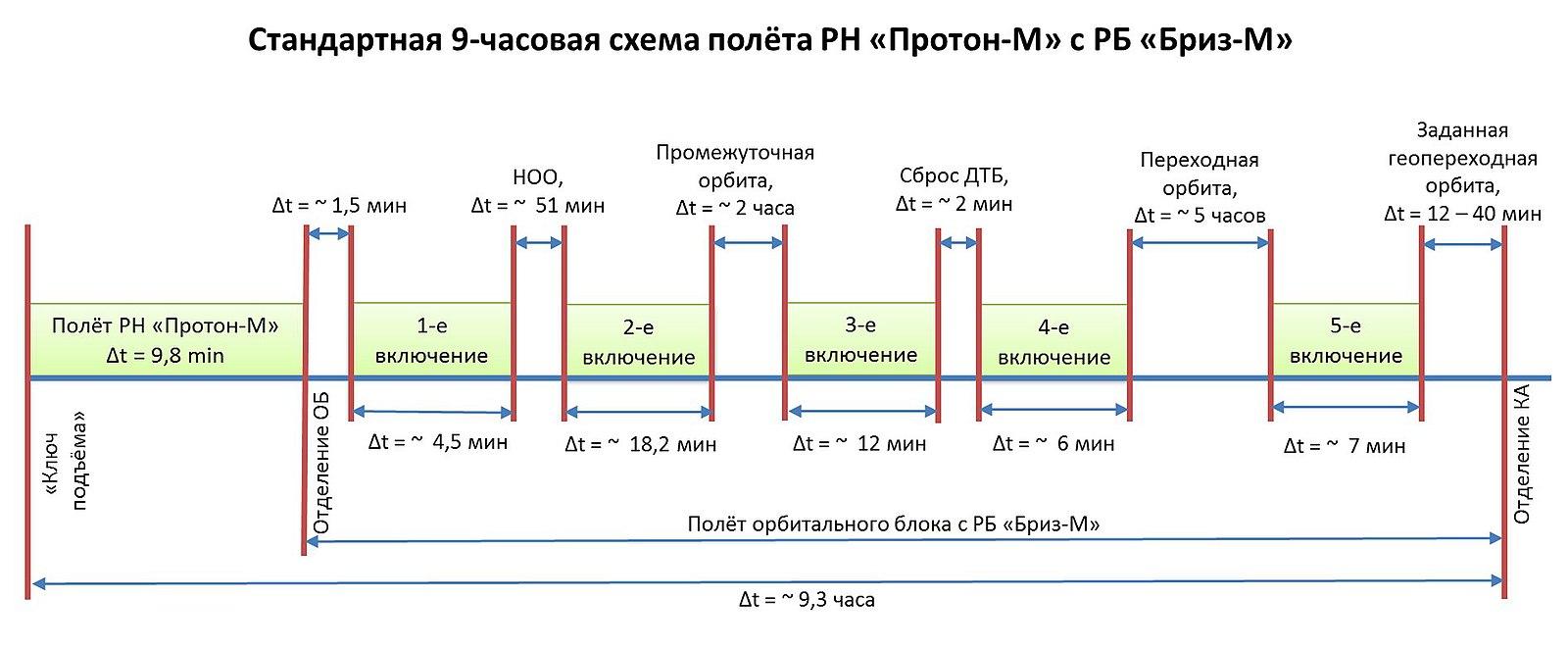 схема электрическая телевизор спектр 54 тц-6768