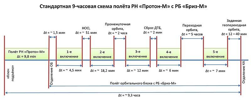 9-часовая схема полёта РН