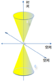 二维空间轴光锥ABC(Revised).PNG