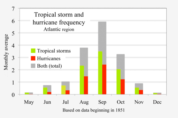 Atlantic tropical storm and hurricane frequency (by month, based on data from 1851-2017) 1851-2017 Atlantic hurricanes and tropical storms by month.png