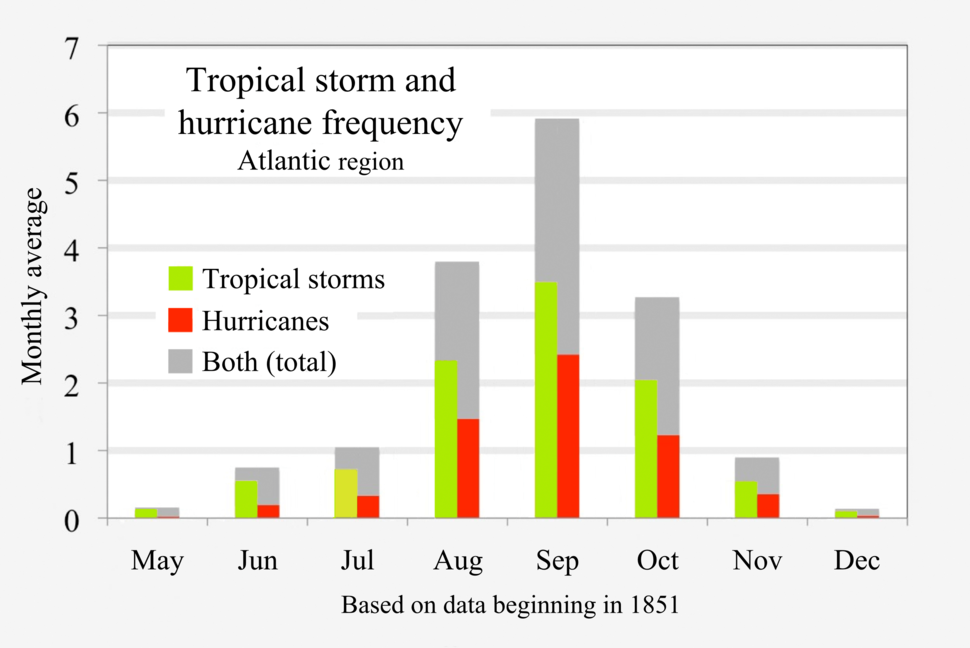 1851-2017 Atlantic hurricanes and tropical storms by month