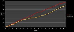 2009 Stanley Cup Finals - A graph comparing the teams' points throughout the regular season.