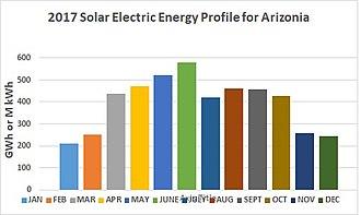 Solar power in Arizona - 2017 AZ Solar Eneregy Generation Profile