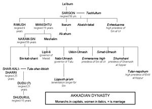 Akkadian Empire - Kings of the Akkad Dynasty.