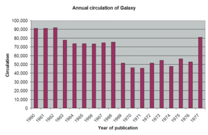 Galaxy Science Fiction - Image: Annual circulation of Galaxy