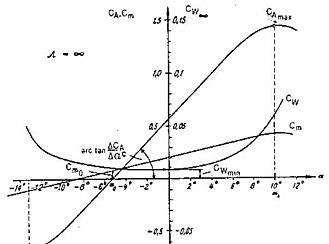 jagdflugzeug einfach zeichnen, profil (strömungslehre) – wikipedia, Design ideen
