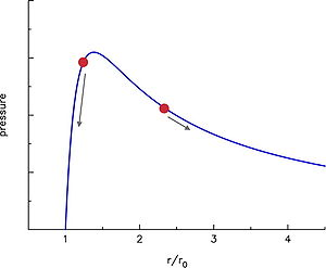 Two-balloon experiment - Fig. 2. Pressure curve for an ideal rubber balloon. When air is first added to the balloon, the pressure rises rapidly to a peak. Adding more air causes the pressure to drop. The two points show typical initial conditions for the experiment. When the valve is opened, the balloons move in the direction indicated by the arrows.