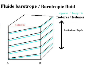 Barotropic fluid - Barotropic fluid stratification of pressure and density