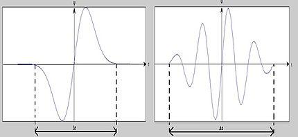 Robi Polikar Wavelet Tutorial Pdf