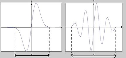 Wavelet transform - Wikipedia