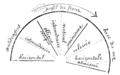 Bertillon - Identification anthropométrique (1893) 064 n&b.png
