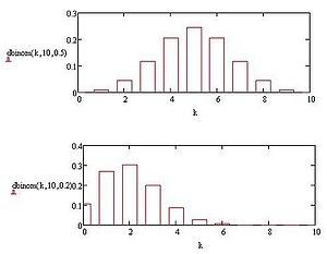 Binomial probability mass function.