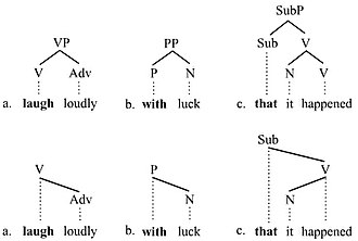 Branching (linguistics) - Branching picture 2
