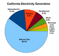 California Electricity Sources 2012.png