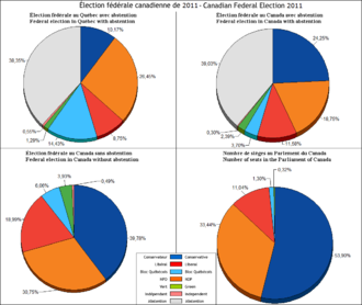 Abstention - Comparative results of Canadian federal election with or without abstention