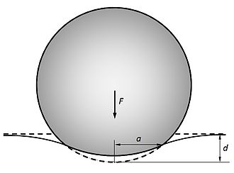Contact mechanics - Contact of an elastic sphere with an elastic half-space