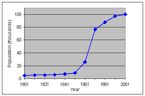 Graph of population of Crawley, West Sussex 1901-2001