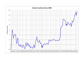 Price of oil - Wikipedia, the free encyclopedia