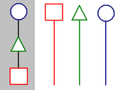 In the unilineal evolution model at left, all cultures progress through set stages, while in the multilineal evolution model at right, distinctive culture histories are emphasized.
