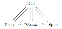 Spec, Pries and Pstone are isomorphic, all three are dually equivalent to Dist