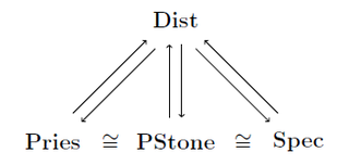 Duality theory for distributive lattices