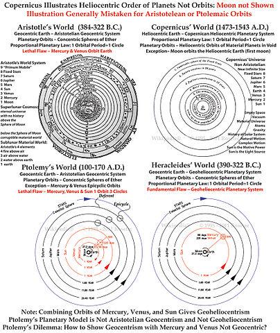 ptolemy vs copernicus