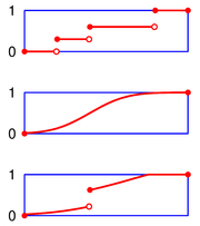 From top to bottom, the cumulative distribution function of a discrete probability distribution, continuous probability distribution, and a distribution which has both a continuous part and a discrete part.