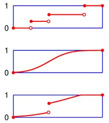 bfee267b58b Παραδείγματα συναρτήσεων κατανομής.