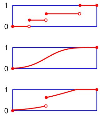 Càdlàg - Cumulative distribution functions are examples of càdlàg functions.