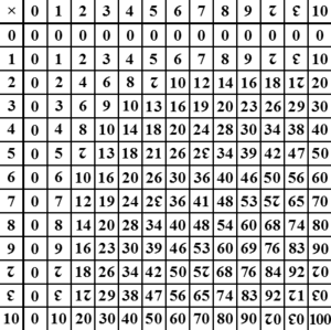 Duodecimal - A duodecimal multiplication table