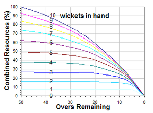 Duckworth–Lewis method - Scoring potential as a function of wickets and overs.