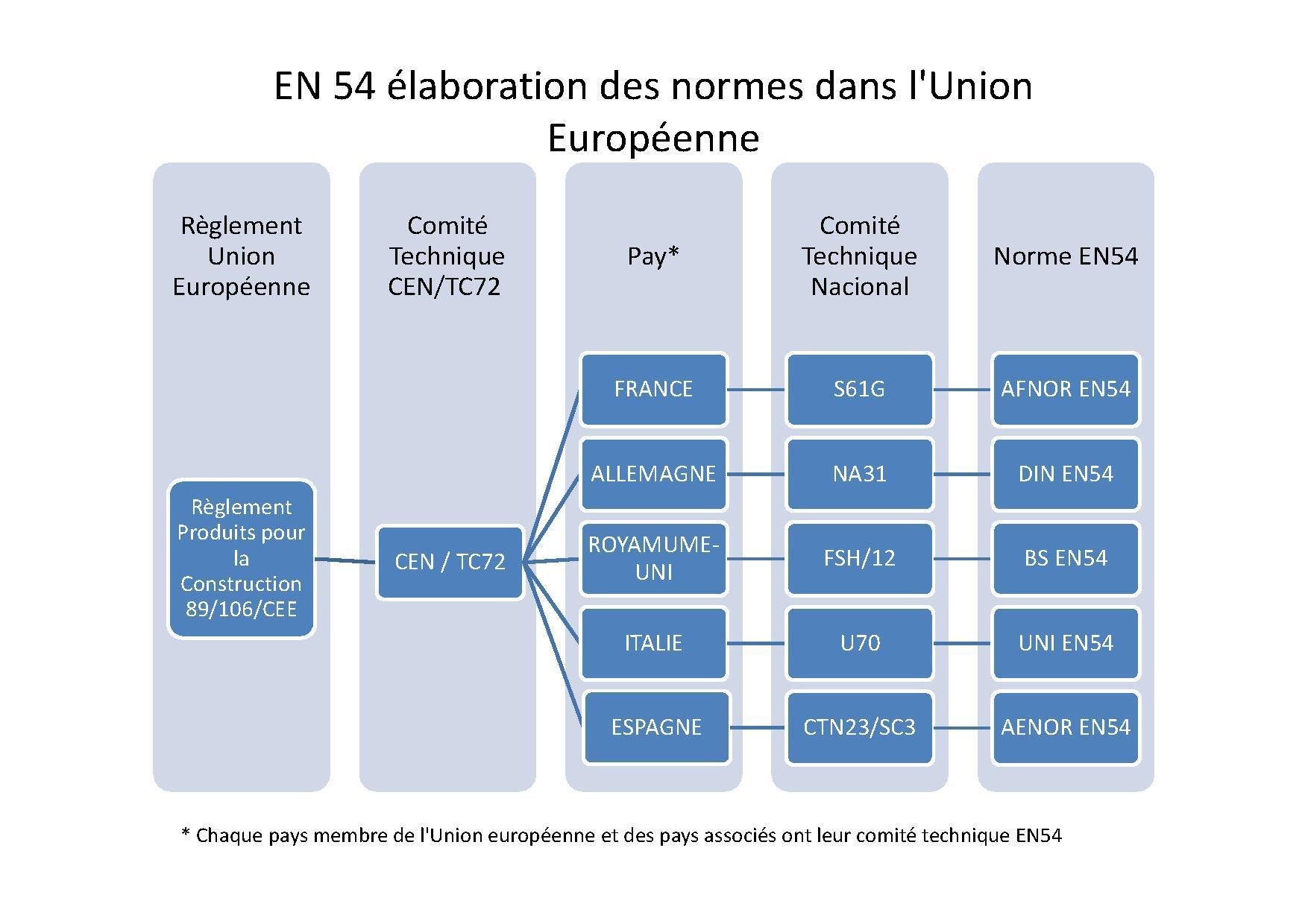 Fichier en54 elaboration des normes dans l wikip dia - Norme europeenne en 13241 1 ...
