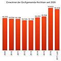 Einwohnerentwicklung Kirchhain seit 2009.jpg