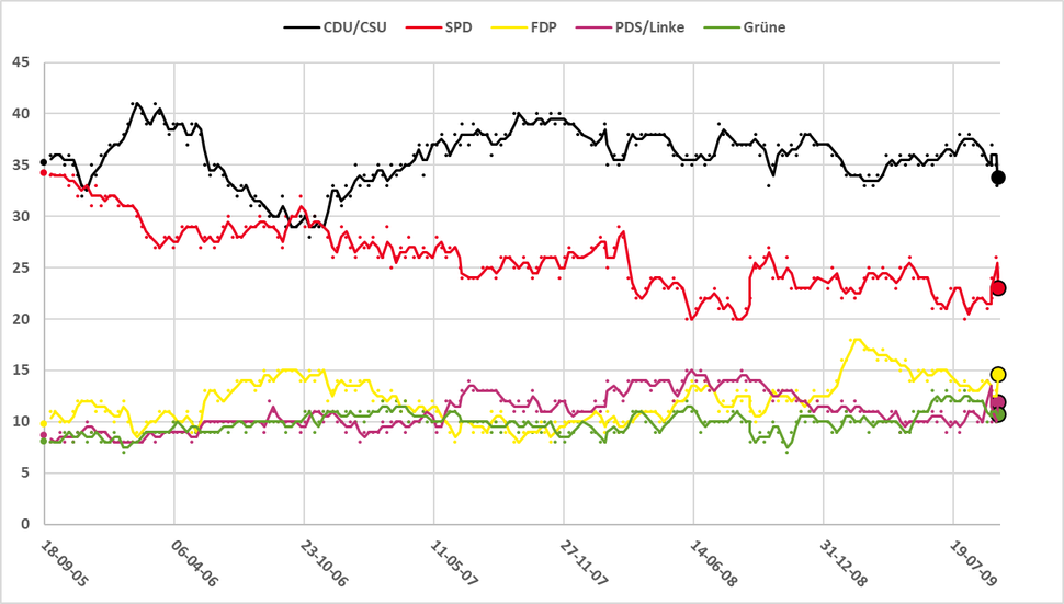 Electoral graph for the German federal election, 2009