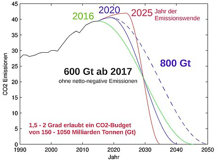 gesamt roadmap lithium ionen batterien 2030
