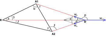 The attraction-repulsion triangle problem