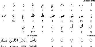 Aljamiado - Aljamiado letters