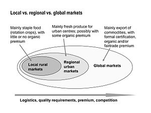 English: Organic Business Guide regional, glob...