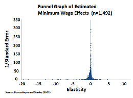 Funnel Graph Of Estimated Minimum Wage Effects Jpg