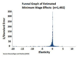 Minimum wage - Estimated minimum wage effects on employment from a meta-study of 64 other studies showed insignificant employment effect (both practically and statistically) from minimum-wage raises. The most precise estimates were heavily clustered at or near zero employment effects (elasticity = 0).