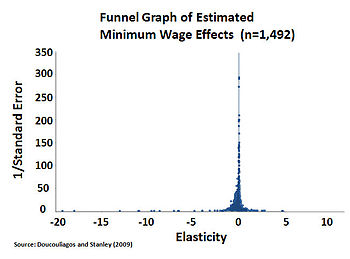 the negative effects of minimum wages Indicate that minimum wages have adverse employment effects among adult  immigrants or natives who did not complete high school however, low-skilled.