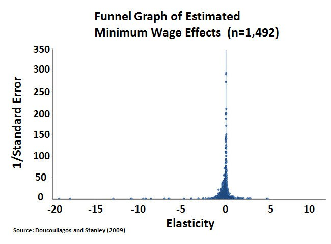 Funnel Graph of Estimated Minimum Wage Effects